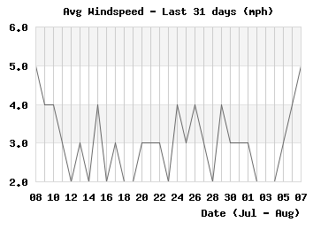 Avg Windspeed last 31 days